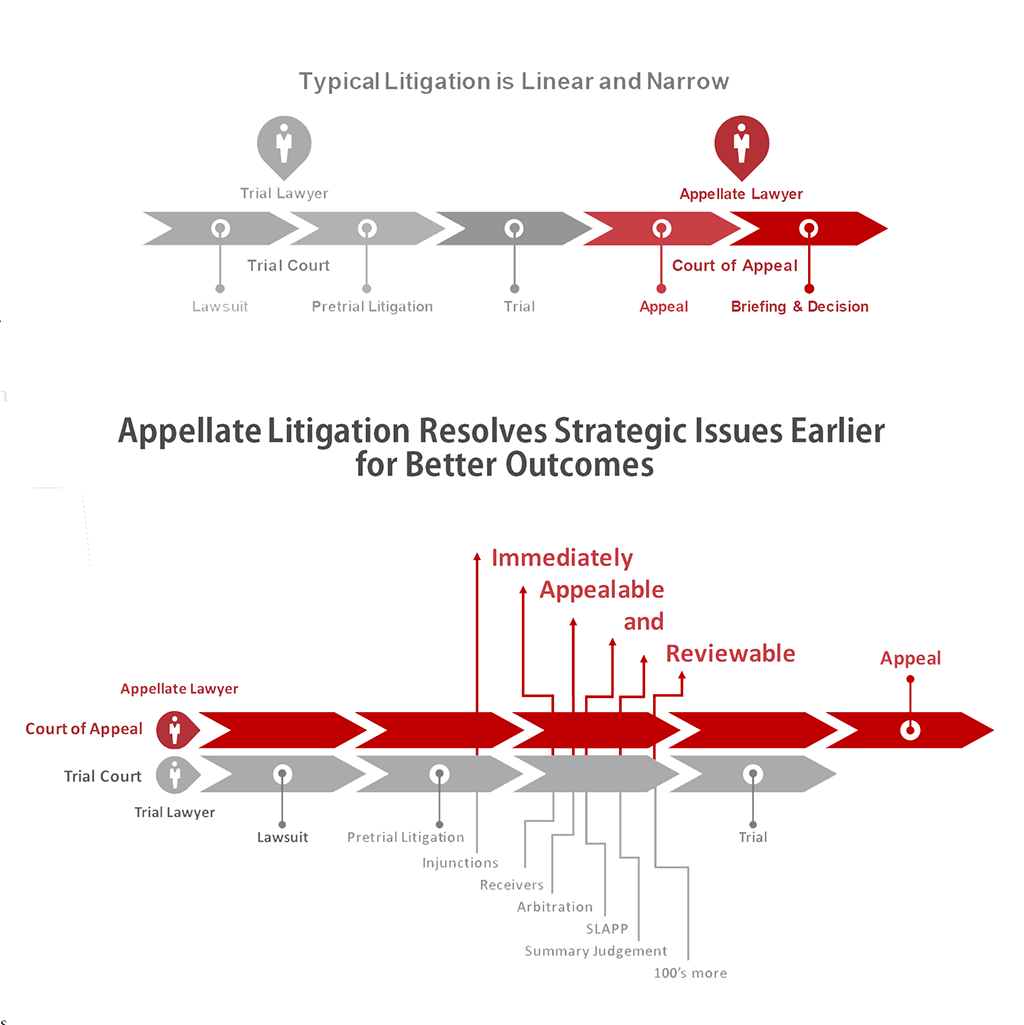 Appellate attorney and a trial lawyer litigation timeline